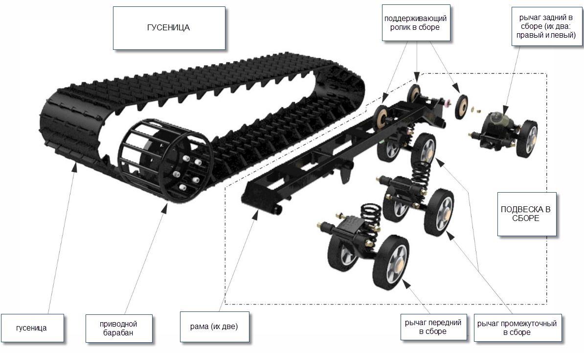 Структура подвески ходовой системы экскаватора